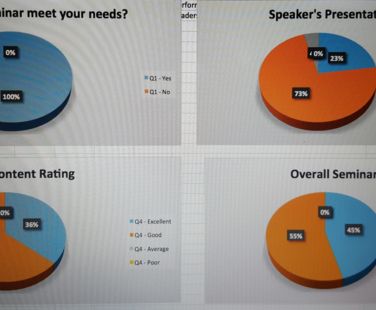 Our seminar ratings....speaks for itself. 